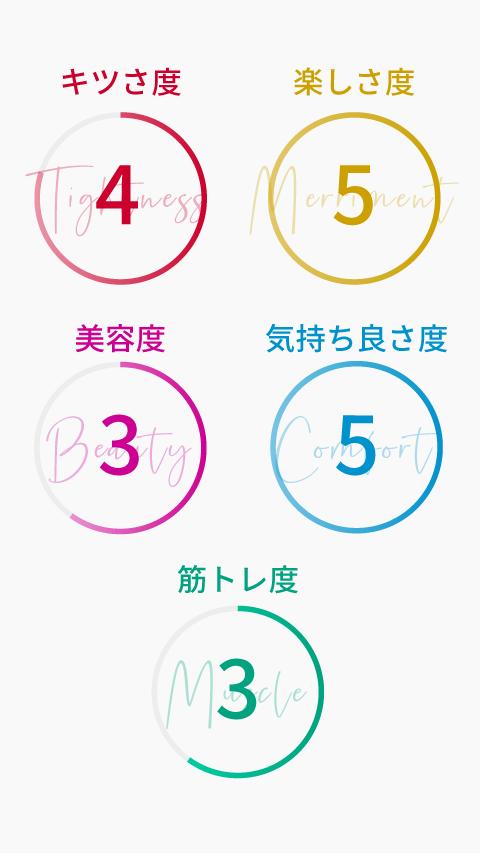 フライハイヨガのチャート(スマホ版)